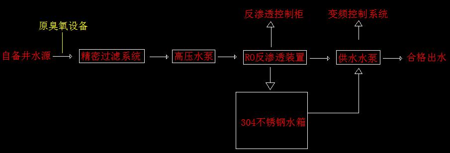 通州永乐店鲁城村_北京臭氧消毒机_臭氧发生器,臭氧