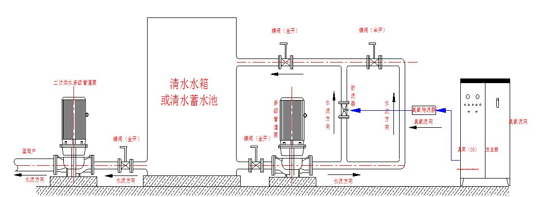 1,中型水箱自洁消毒系统采用氧气源臭氧发生器及气液混合装置组成